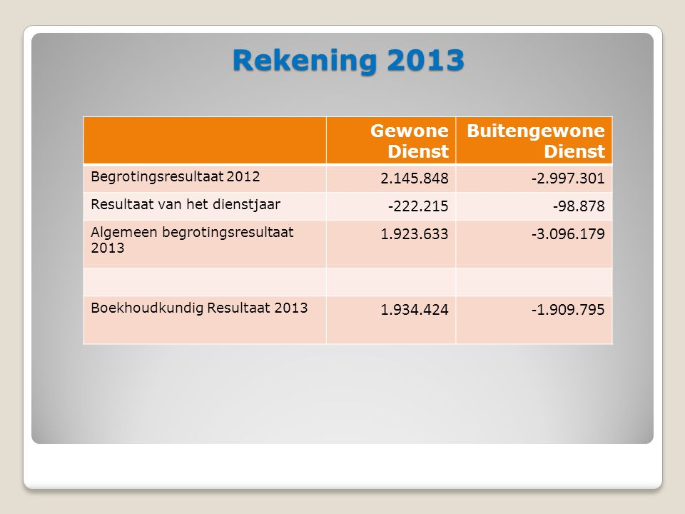Rekening 2013 Gewone Dienst Buitengewone Dienst Begrotingsresultaat 2012 2.145.848-2.997.301 Resultaat van het dienstjaar -222.215-98.878 Algemeen begrotingsresultaat 2013 1.923.633-3.096.179 Boekhoudkundig Resultaat 2013 1.934.424-1.909.795