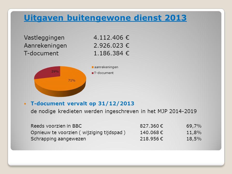 Uitgaven buitengewone dienst 2013 Vastleggingen 4.112.406 € Aanrekeningen 2.926.023 € T-document 1.186.384 € T-document vervalt op 31/12/2013 de nodige kredieten werden ingeschreven in het MJP 2014-2019 Reeds voorzien in BBC 827.360 €69,7% Opnieuw te voorzien ( wijziging tijdspad ) 140.068 €11,8% Schrapping aangewezen 218.956 €18,5%