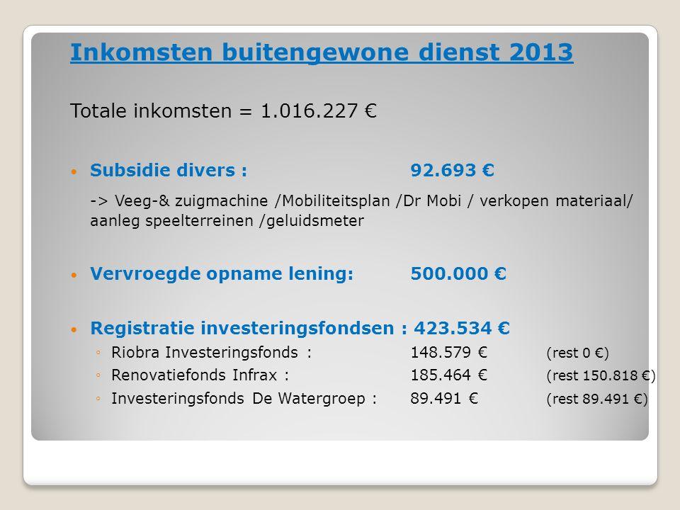Inkomsten buitengewone dienst 2013 Totale inkomsten = 1.016.227 € Subsidie divers : 92.693 € -> Veeg-& zuigmachine /Mobiliteitsplan /Dr Mobi / verkopen materiaal/ aanleg speelterreinen /geluidsmeter Vervroegde opname lening:500.000 € Registratie investeringsfondsen : 423.534 € ◦Riobra Investeringsfonds : 148.579 € (rest 0 €) ◦Renovatiefonds Infrax :185.464 € (rest 150.818 €) ◦Investeringsfonds De Watergroep :89.491 € (rest 89.491 €)