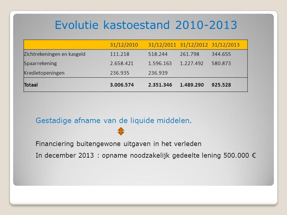 Evolutie kastoestand 2010-2013 Gestadige afname van de liquide middelen.