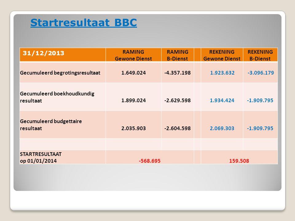 Startresultaat BBC 31/12/2013 RAMING Gewone Dienst RAMING B-Dienst REKENING Gewone Dienst REKENING B-Dienst Gecumuleerd begrotingsresultaat1.649.024-4.357.198 1.923.632 -3.096.179 Gecumuleerd boekhoudkundig resultaat1.899.024-2.629.5981.934.424-1.909.795 Gecumuleerd budgettaire resultaat2.035.903-2.604.5982.069.303-1.909.795 STARTRESULTAAT op 01/01/2014-568.695159.508