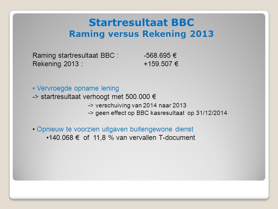 Startresultaat BBC Raming versus Rekening 2013 Raming startresultaat BBC : -568.695 € Rekening 2013 : +159.507 € Vervroegde opname lening -> startresultaat verhoogt met 500.000 € -> verschuiving van 2014 naar 2013 -> geen effect op BBC kasresultaat op 31/12/2014 Opnieuw te voorzien uitgaven buitengewone dienst 140.068 € of 11,8 % van vervallen T-document