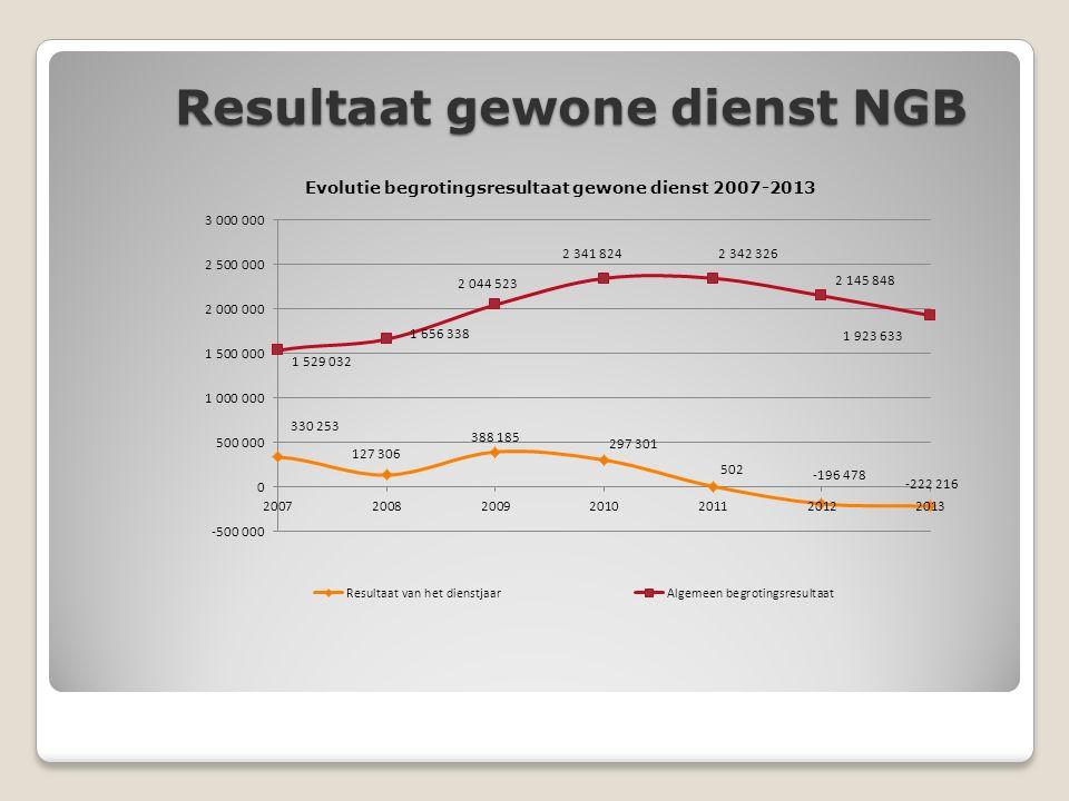 Resultaat gewone dienst NGB