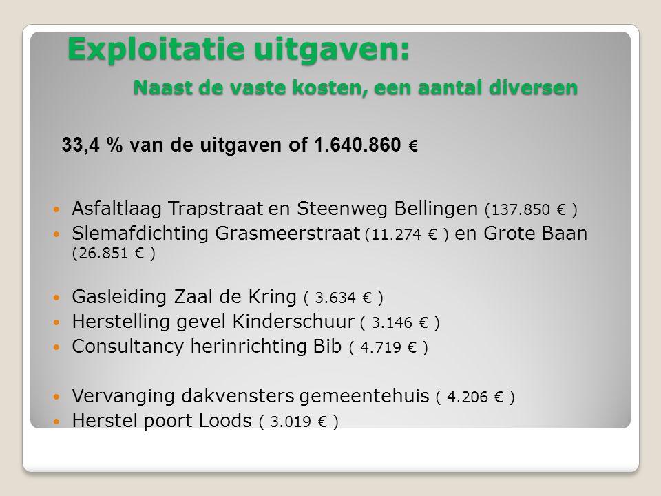 Exploitatie uitgaven: 33,4 % van de uitgaven : 1.640.860 € 2013% 20122011 876470.178 28,7%436.948425.482 Huisvuil en containerpark 421/423384.882 23,5%273.724330.952 Verkeer en Waterstaat 104241.194 14,7%214.124197.709 Administratie 879117.843 7,2%113.20394.774 Milieu / Bermmaaien en Econet 76272.059 4,4%80.12184.839 Cultuur 42652.863 3,2%49.01045.410 Openbare verlichting