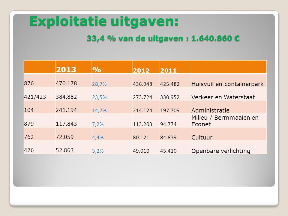 Belastingen en fondsen 2013 2013 Aanvullende belastingen65,4% Fondsen hoger Overheden28,8% Gemeentelijke belastingen5,8% Goed voor 82,1 % van de inkomsten Opcentiemen op de personenbelasting en onroerende voorheffing -> bepalend voor het gros van de inkomsten De hoogte van de opcentiemen zijn dus van belang…