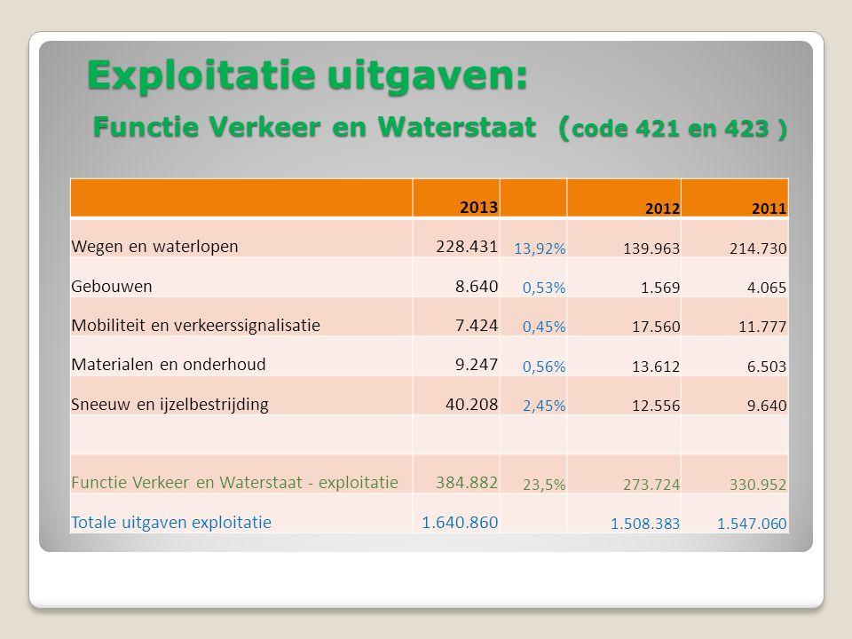 Exploitatie uitgaven: Functie Verkeer en Waterstaat ( code 421 en 423 ) 2013 20122011 Wegen en waterlopen228.431 13,92%139.963214.730 Gebouwen8.640 0,53%1.5694.065 Mobiliteit en verkeerssignalisatie7.424 0,45%17.56011.777 Materialen en onderhoud9.247 0,56%13.6126.503 Sneeuw en ijzelbestrijding40.208 2,45%12.5569.640 Functie Verkeer en Waterstaat - exploitatie384.882 23,5%273.724330.952 Totale uitgaven exploitatie1.640.860 1.508.3831.547.060