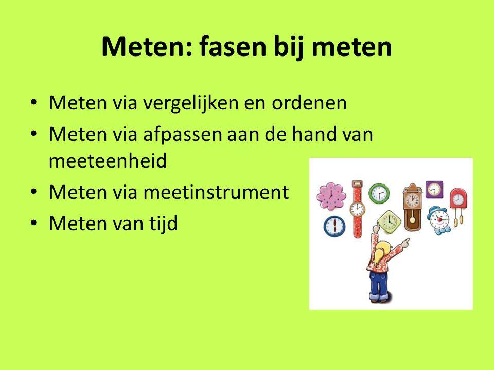 Meten: fasen bij meten Meten via vergelijken en ordenen Meten via afpassen aan de hand van meeteenheid Meten via meetinstrument Meten van tijd