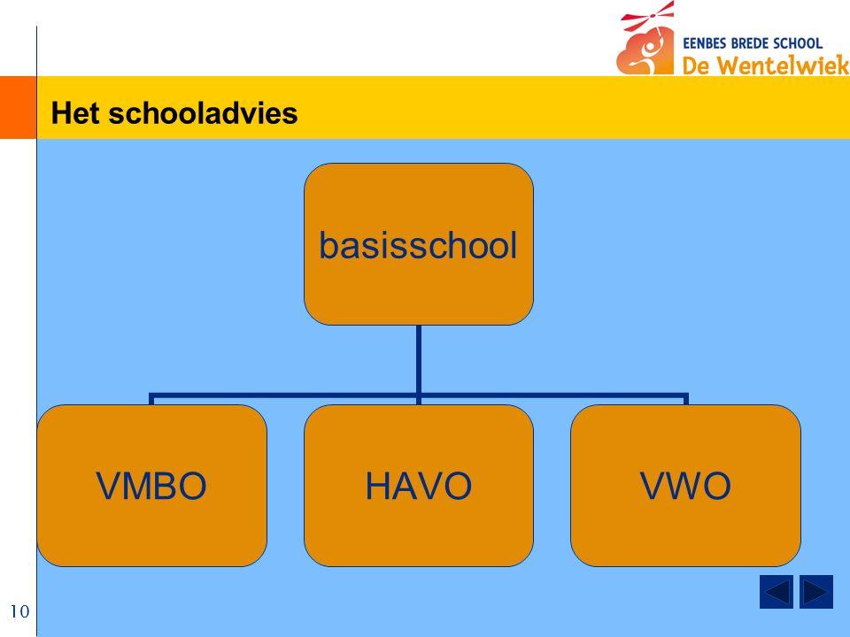 10 Het schooladvies basisschool VMBOHAVOVWO