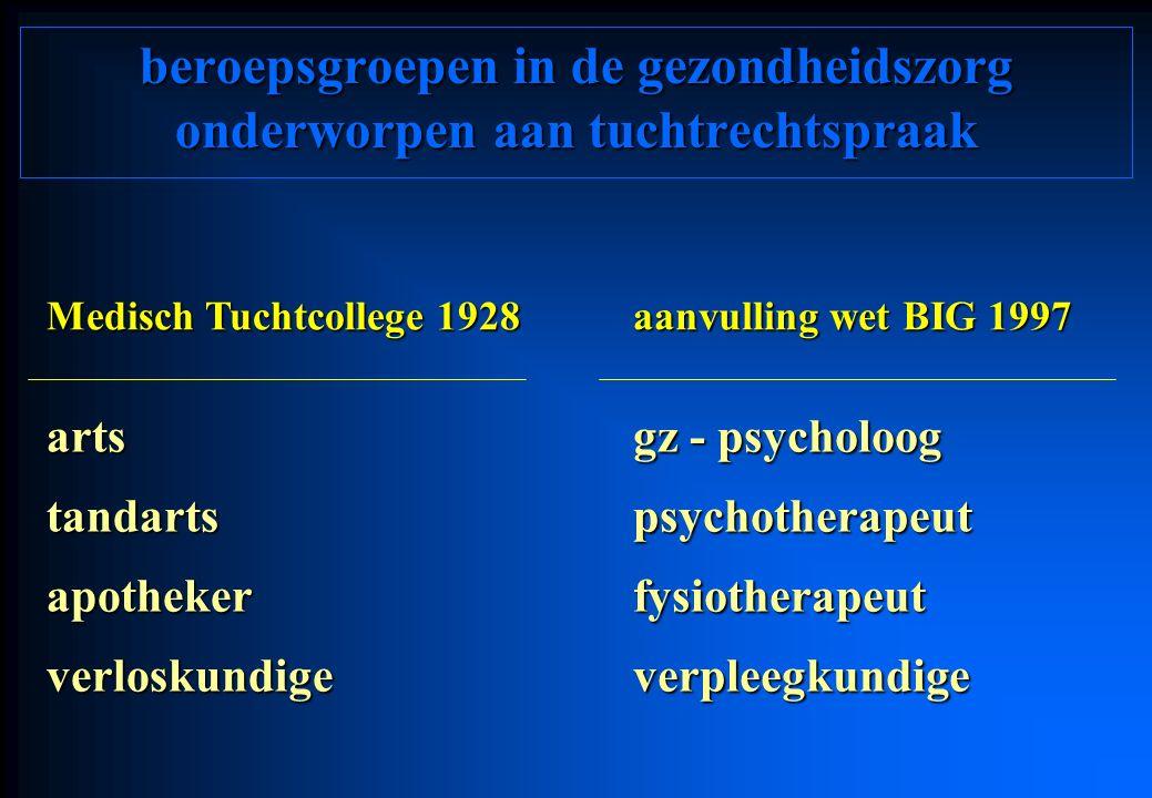beroepsgroepen in de gezondheidszorg onderworpen aan tuchtrechtspraak Medisch Tuchtcollege 1928 aanvulling wet BIG 1997 arts gz - psycholoog tandartspsychotherapeut apothekerfysiotherapeut verloskundigeverpleegkundige