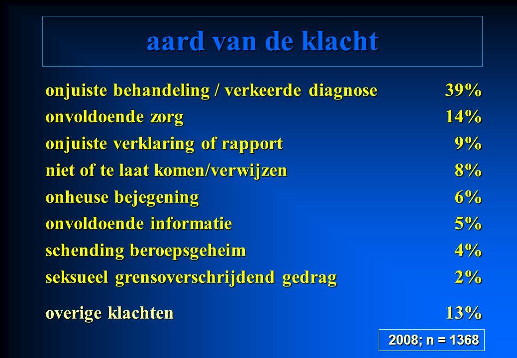 aard van de klacht onjuiste behandeling / verkeerde diagnose onvoldoende zorg onjuiste verklaring of rapport niet of te laat komen/verwijzen onheuse b