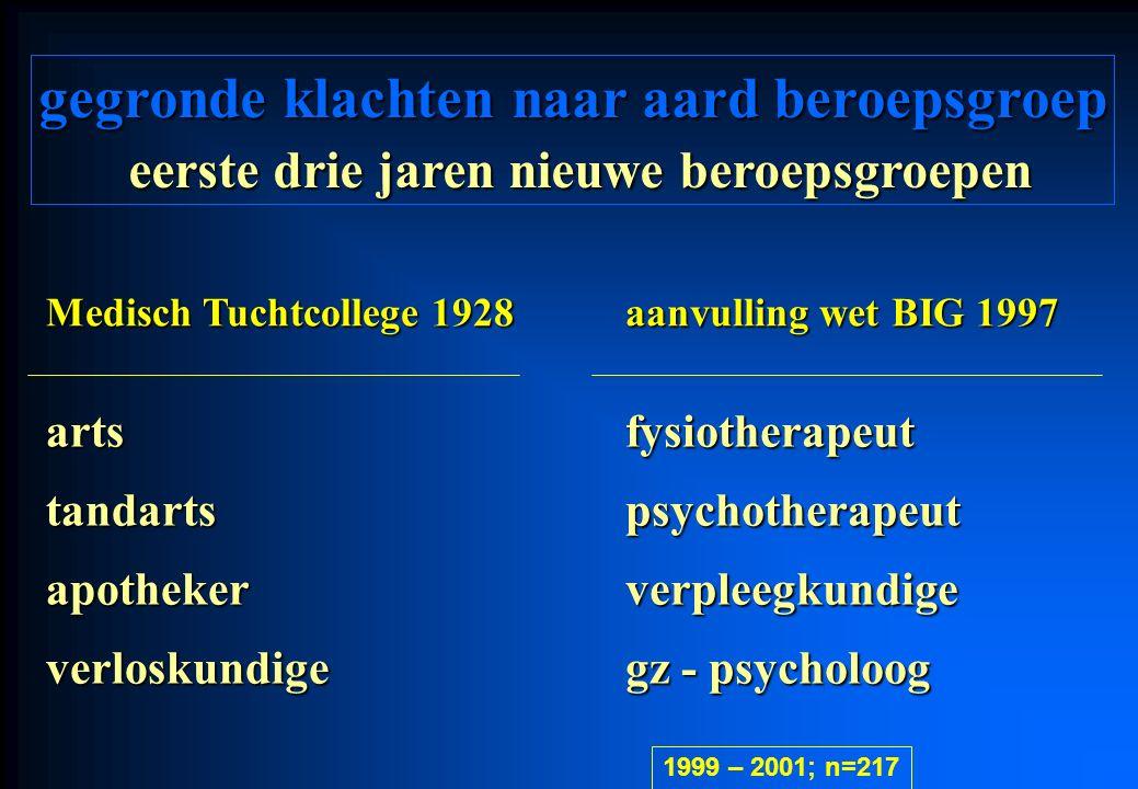 Medisch Tuchtcollege 1928 aanvulling wet BIG 1997 artsfysiotherapeut tandartspsychotherapeut apothekerverpleegkundige verloskundige gz - psycholoog gegronde klachten naar aard beroepsgroep eerste drie jaren nieuwe beroepsgroepen 1999 – 2001; n=217