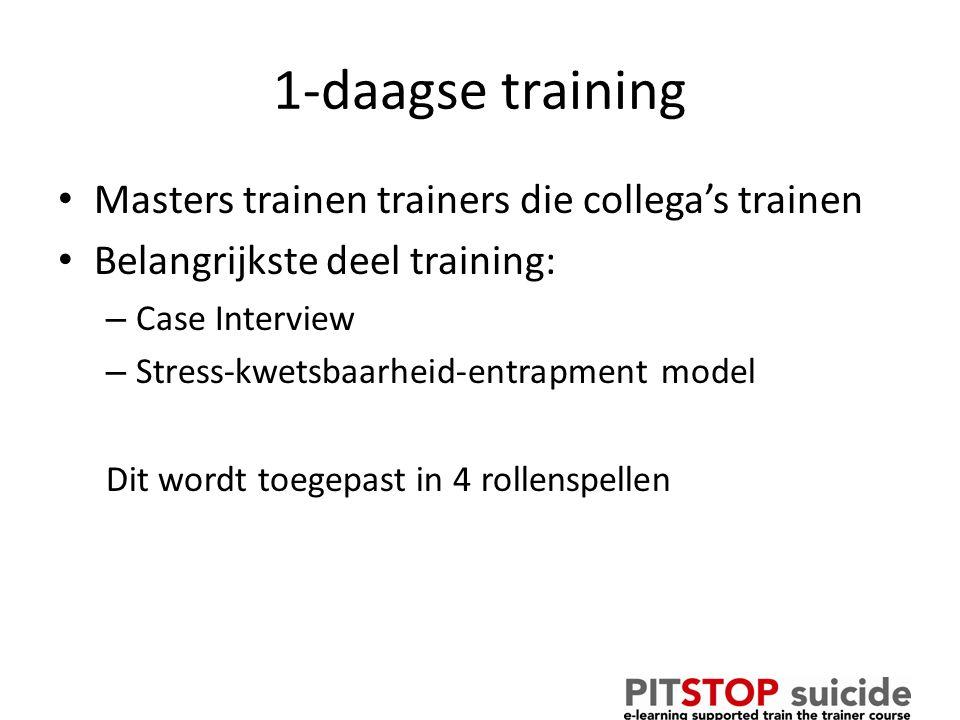 Materiaal Trainers handboek Powerpoints Samenvatting richtlijn E-learning modules Beschikbaar via pitstopsuicide.nl