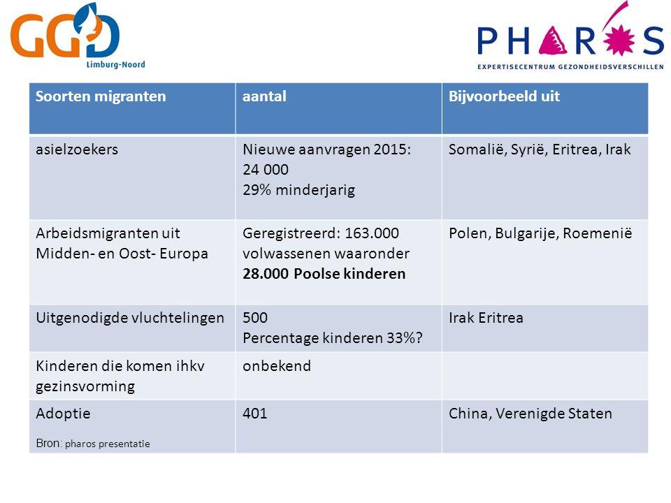Soorten migrantenaantalBijvoorbeeld uit asielzoekersNieuwe aanvragen 2015: 24 000 29% minderjarig Somalië, Syrië, Eritrea, Irak Arbeidsmigranten uit M