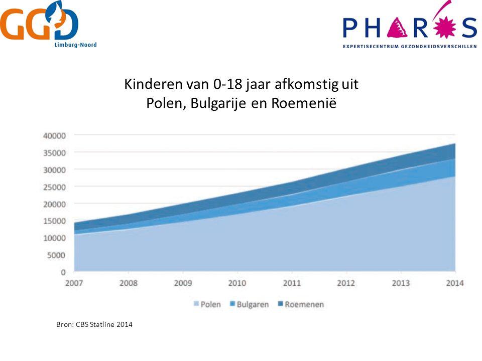 Kinderen van 0-18 jaar afkomstig uit Polen, Bulgarije en Roemenië Bron: CBS Statline 2014