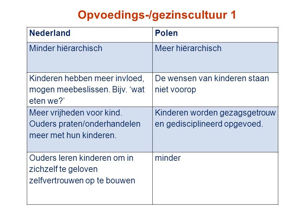 Opvoedings-/gezinscultuur 1 NederlandPolen Minder hiërarchischMeer hiërarchisch Kinderen hebben meer invloed, mogen meebeslissen. Bijv. 'wat eten we?'