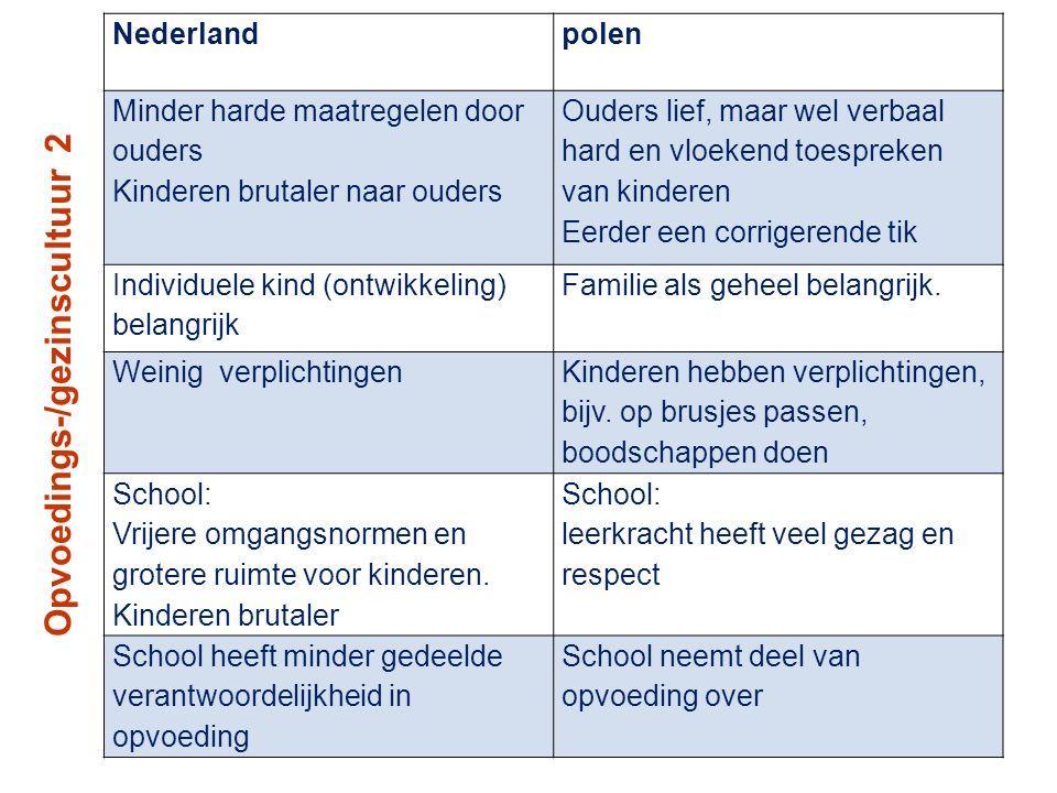 Opvoedings-/gezinscultuur 2 Nederlandpolen Minder harde maatregelen door ouders Kinderen brutaler naar ouders Ouders lief, maar wel verbaal hard en vl