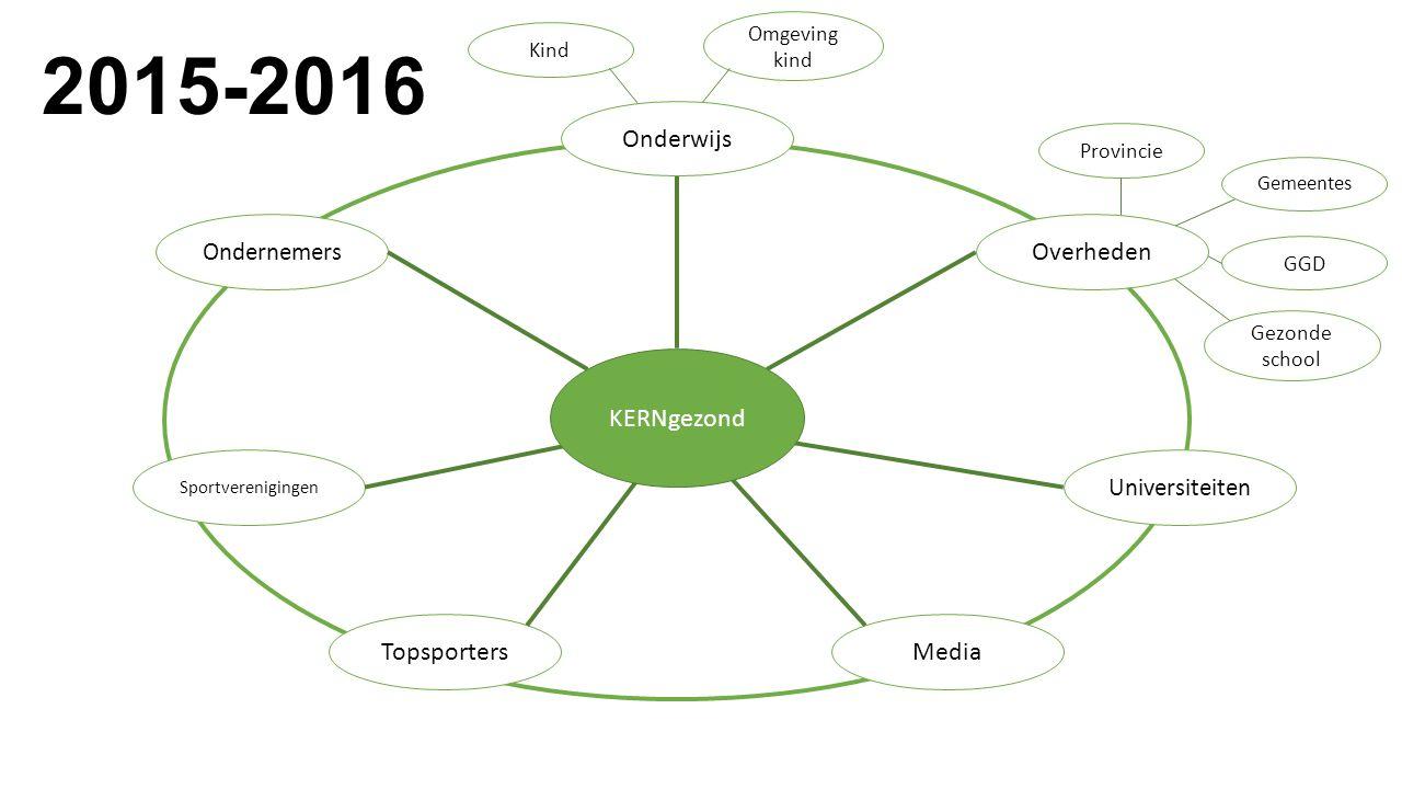 MediaTopsporters Universiteiten Ondernemers Sportverenigingen Provincie GGD Gezonde school Kind Omgeving kind KERNgezond Overheden Onderwijs 2015-2016 Gemeentes