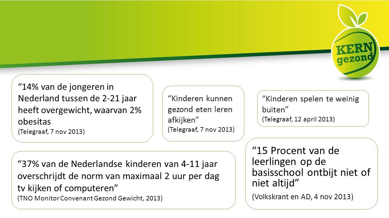 Kinderen kunnen gezond eten leren afkijken (Telegraaf, 7 nov 2013) 15 Procent van de leerlingen op de basisschool ontbijt niet of niet altijd (Volkskrant en AD, 4 nov 2013) Kinderen spelen te weinig buiten (Telegraaf, 12 april 2013) 14% van de jongeren in Nederland tussen de 2-21 jaar heeft overgewicht, waarvan 2% obesitas (Telegraaf, 7 nov 2013) 37% van de Nederlandse kinderen van 4-11 jaar overschrijdt de norm van maximaal 2 uur per dag tv kijken of computeren (TNO Monitor Convenant Gezond Gewicht, 2013)