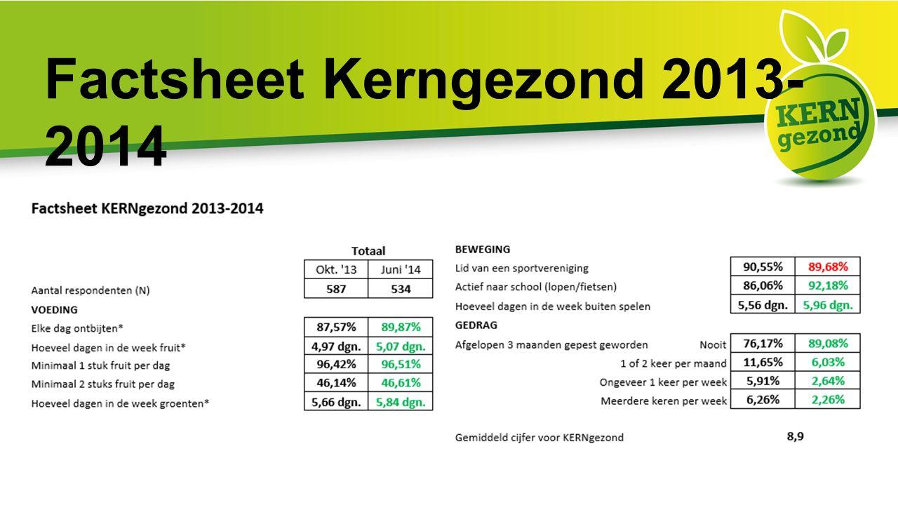 Factsheet Kerngezond 2013- 2014