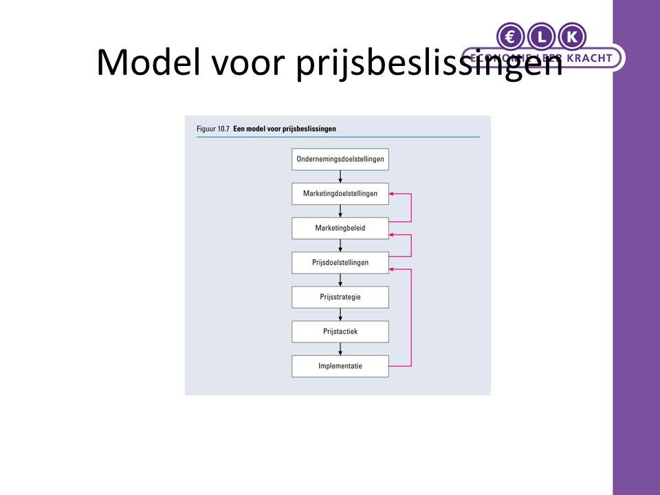 Model voor prijsbeslissingen