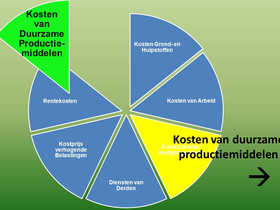 Kosten van duurzame productiemiddelen in het restaurant/de keuken: reparatiekosten/onderhoudscontract/rentekosten/afschrijvingskosten