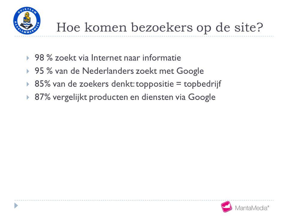  98 % zoekt via Internet naar informatie  95 % van de Nederlanders zoekt met Google  85% van de zoekers denkt: toppositie = topbedrijf  87% vergelijkt producten en diensten via Google
