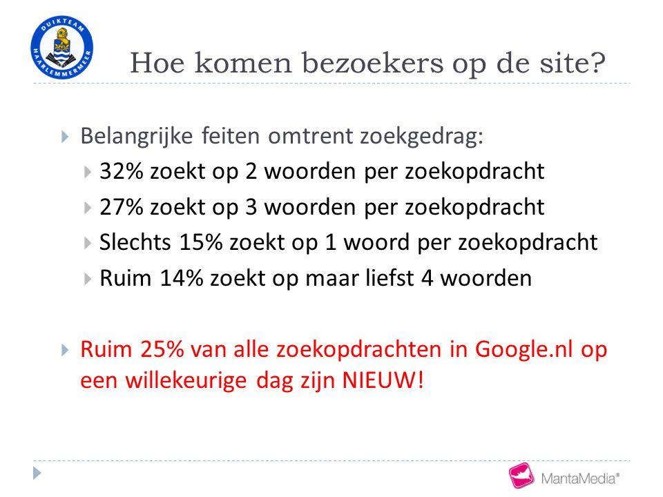 Hoe komen bezoekers op de site?  Belangrijke feiten omtrent zoekgedrag:  32% zoekt op 2 woorden per zoekopdracht  27% zoekt op 3 woorden per zoekop