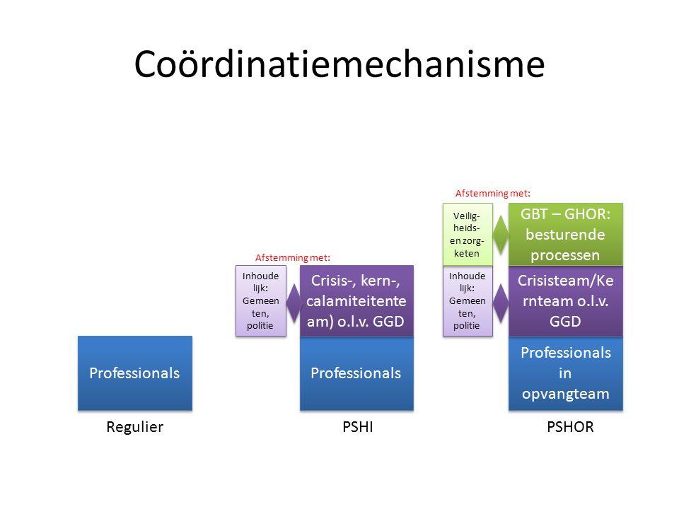 Coördinatiemechanisme Professionals Professionals in opvangteam Professionals RegulierPSHIPSHOR Crisis-, kern-, calamiteitente am) o.l.v.