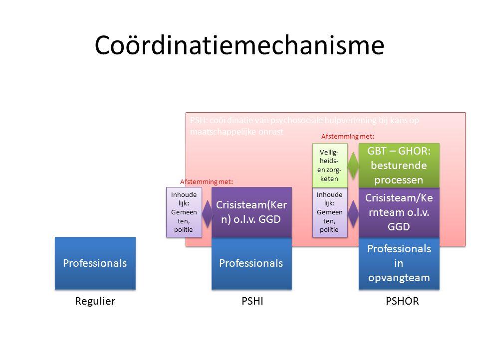 PS Coördinatiemechanisme Professionals Professionals in opvangteam Professionals RegulierPSHIPSHOR Crisisteam(Ker n) o.l.v.
