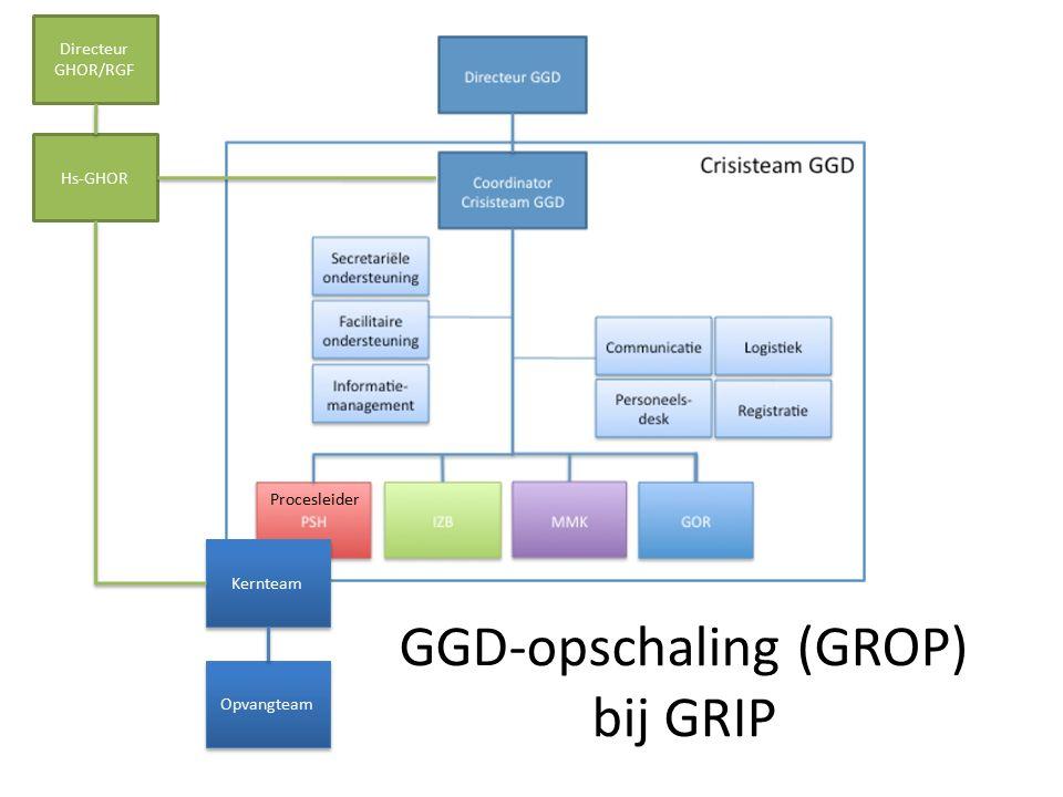 Opvangteam Kernteam Procesleider GGD-opschaling (GROP) bij GRIP Hs-GHOR Directeur GHOR/RGF