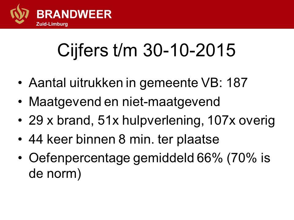 Cijfers t/m 30-10-2015 Aantal uitrukken in gemeente VB: 187 Maatgevend en niet-maatgevend 29 x brand, 51x hulpverlening, 107x overig 44 keer binnen 8