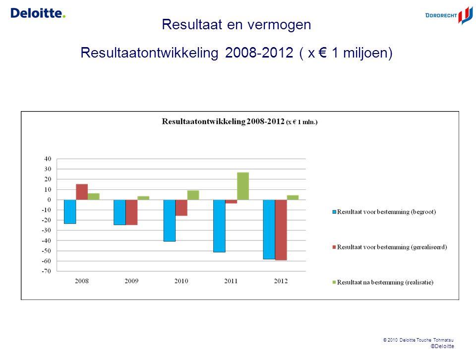 ©Deloitte © 2010 Deloitte Touche Tohmatsu Resultaat en vermogen Resultaatontwikkeling 2008-2012 ( x € 1 miljoen)