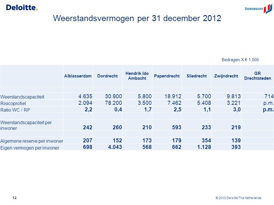 © 2013 Deloitte The Netherlands Weerstandsvermogen per 31 december 2012 12 Bedragen X € 1.000 AlblasserdamDordrecht Hendrik Ido Ambacht PapendrechtSliedrechtZwijndrecht GR Drechtsteden Weerstandscapaciteit 4.63530.9005.80018.9125.7009.813714 Risicoprofiel 2.09478.2003.5007.4625.4083.221p.m.