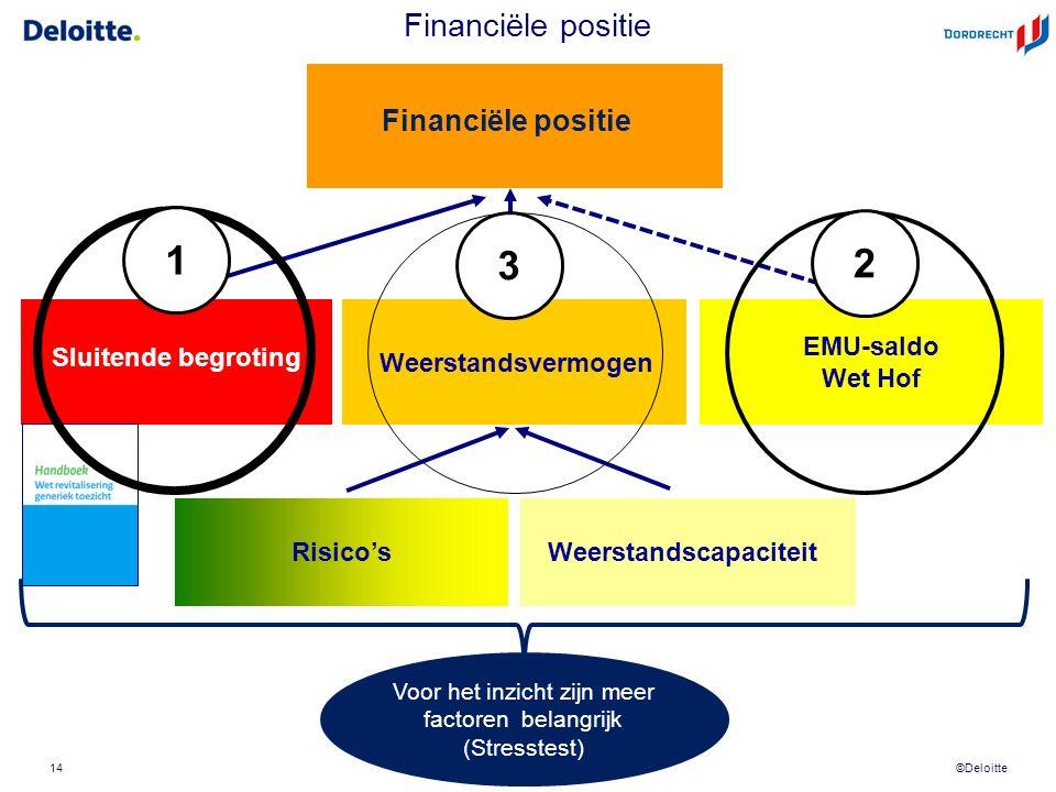 ©Deloitte Sluitende begroting Weerstandscapaciteit Weerstandsvermogen Risico's Financiële positie EMU-saldo Wet Hof Voor het inzicht zijn meer factoren belangrijk (Stresstest) Financiële positie 14 1 2 3