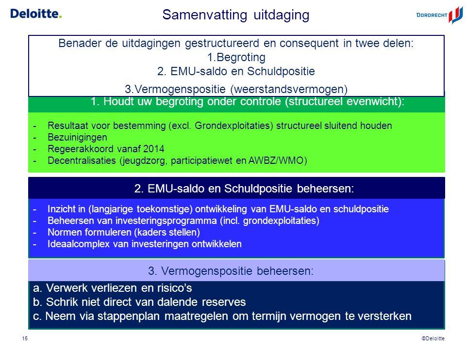 ©Deloitte Samenvatting uitdaging 15 -Resultaat voor bestemming (excl.