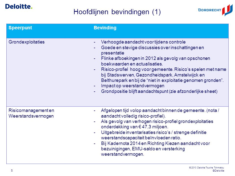 © 2012 Deloitte The Netherlands Kernpunten Regeerakkoord VVD – PVDA voor het lokaal en midden bestuur (4) 26 Er komt één participatiewet die de Wwb, Wsw en een deel van de Wajong samenvoegt (korting oplopend in 2015 van € 60 miljoen tot structureel € 1.830 miljoen).