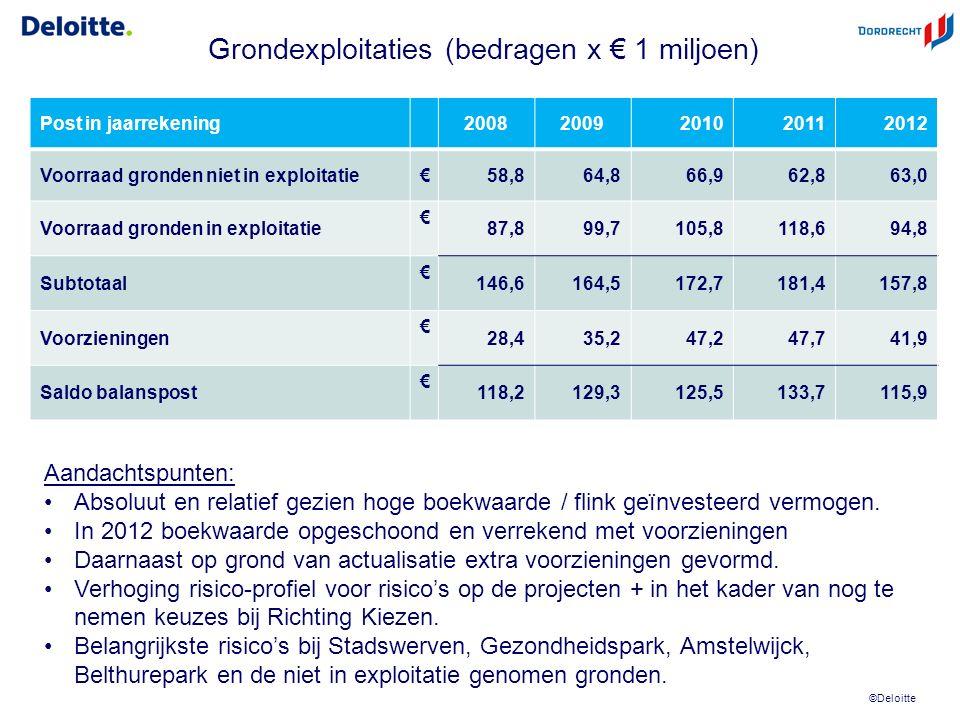 © 2012 Deloitte The Netherlands © 2010 Deloitte Touche Tohmatsu Vragen ? 18