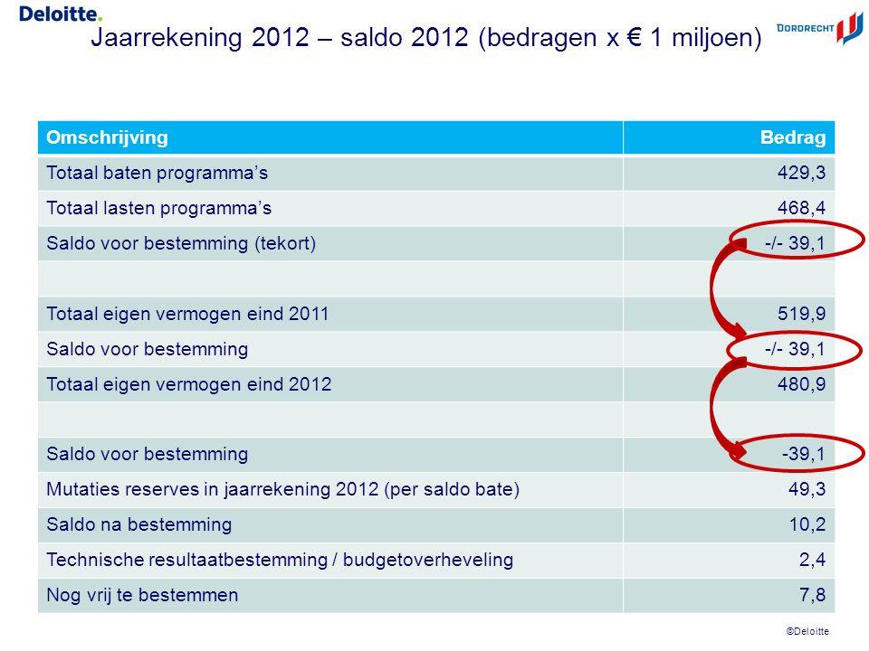 ©Deloitte Jaarrekening 2012 – saldo 2012 (bedragen x € 1 miljoen) OmschrijvingBedrag Totaal baten programma's 429,3 Totaal lasten programma's468,4 Saldo voor bestemming (tekort) -/- 39,1 Totaal eigen vermogen eind 2011519,9 Saldo voor bestemming-/- 39,1 Totaal eigen vermogen eind 2012480,9 Saldo voor bestemming-39,1 Mutaties reserves in jaarrekening 2012 (per saldo bate)49,3 Saldo na bestemming10,2 Technische resultaatbestemming / budgetoverheveling2,4 Nog vrij te bestemmen7,8