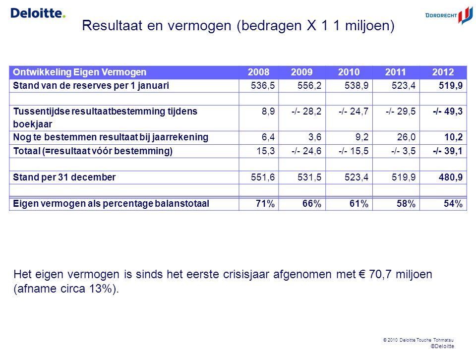 © 2012 Deloitte The Netherlands Met financiële effecten 20 Nieuwe wetgeving Gemeenten Wet Houdbare overheids- financiën (Wet Hof) Wet Markt en Overheid Schatkist- bankieren Aanpassing Besluit begroting en verant- woording (BBV) Wet Bestrijding betalings- achterstand Single Euro Payments Area (SEPA) Vennoot- schaps- belasting Overheids- taken Revita- lisering generiek toezicht Beschermen van bestaande natuurgebieden + € 200 miljoen (provincies) Per inwoner circa: € 74 Sliedrecht: € 1,8 miljoen