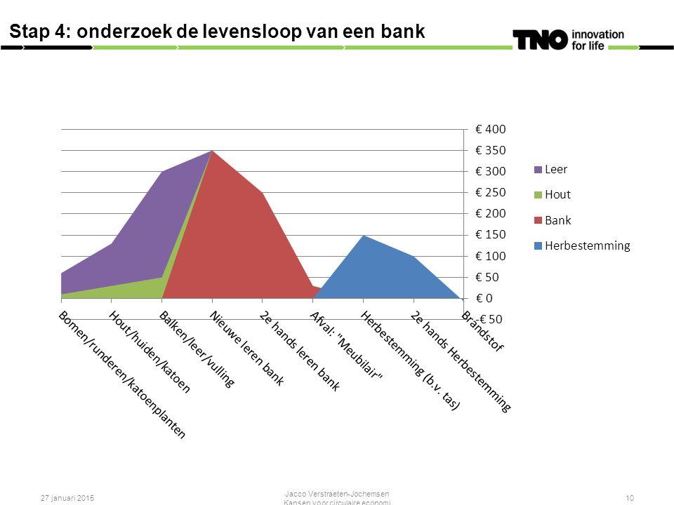 27 januari 2015 Jacco Verstraeten-Jochemsen Kansen voor circulaire economi 10 Stap 4: onderzoek de levensloop van een bank