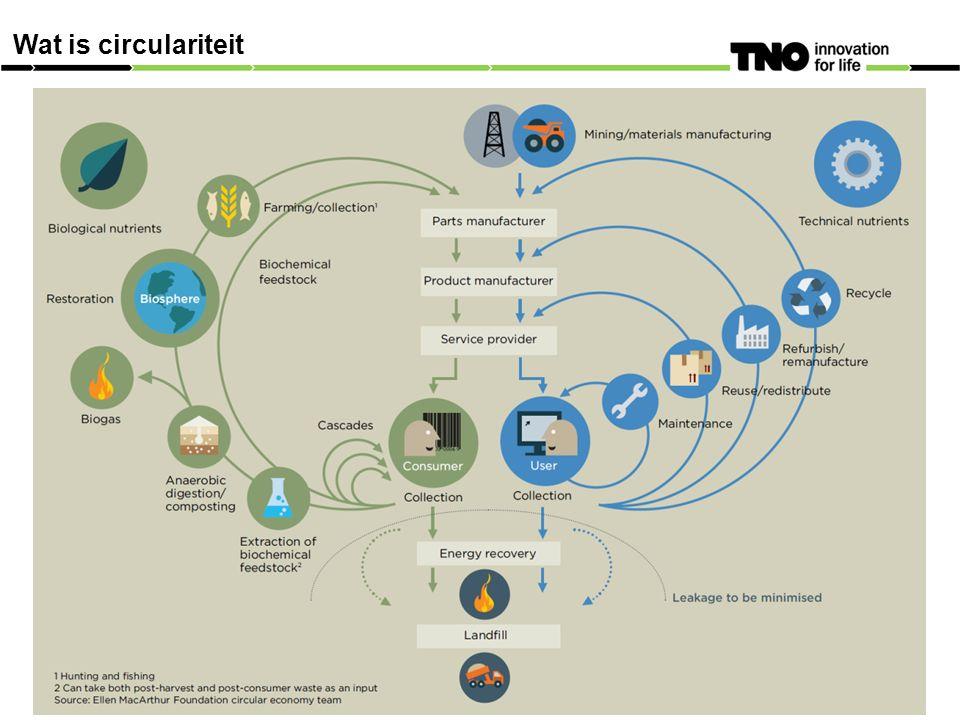 Wat is circulariteit