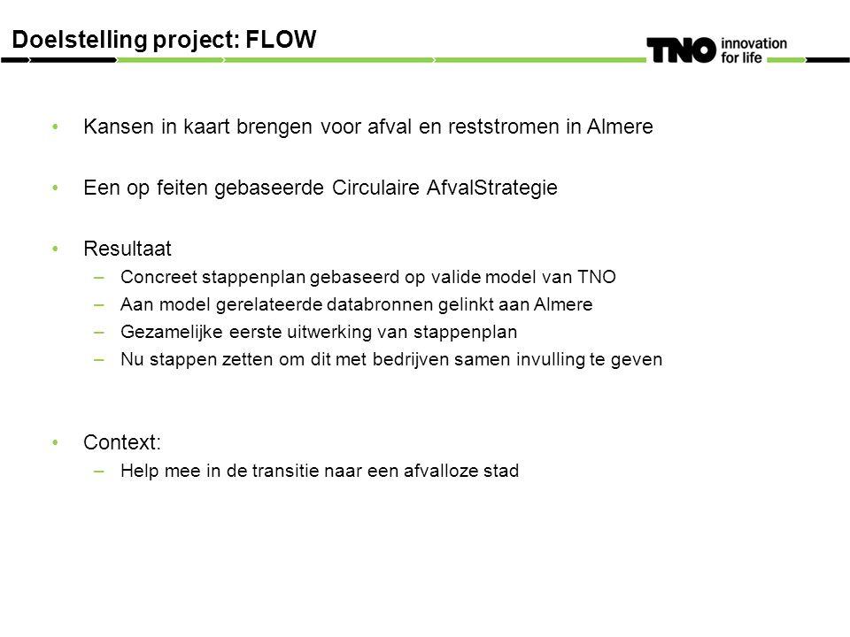 Kansen in kaart brengen voor afval en reststromen in Almere Een op feiten gebaseerde Circulaire AfvalStrategie Resultaat –Concreet stappenplan gebaseerd op valide model van TNO –Aan model gerelateerde databronnen gelinkt aan Almere –Gezamelijke eerste uitwerking van stappenplan –Nu stappen zetten om dit met bedrijven samen invulling te geven Context: –Help mee in de transitie naar een afvalloze stad Doelstelling project: FLOW