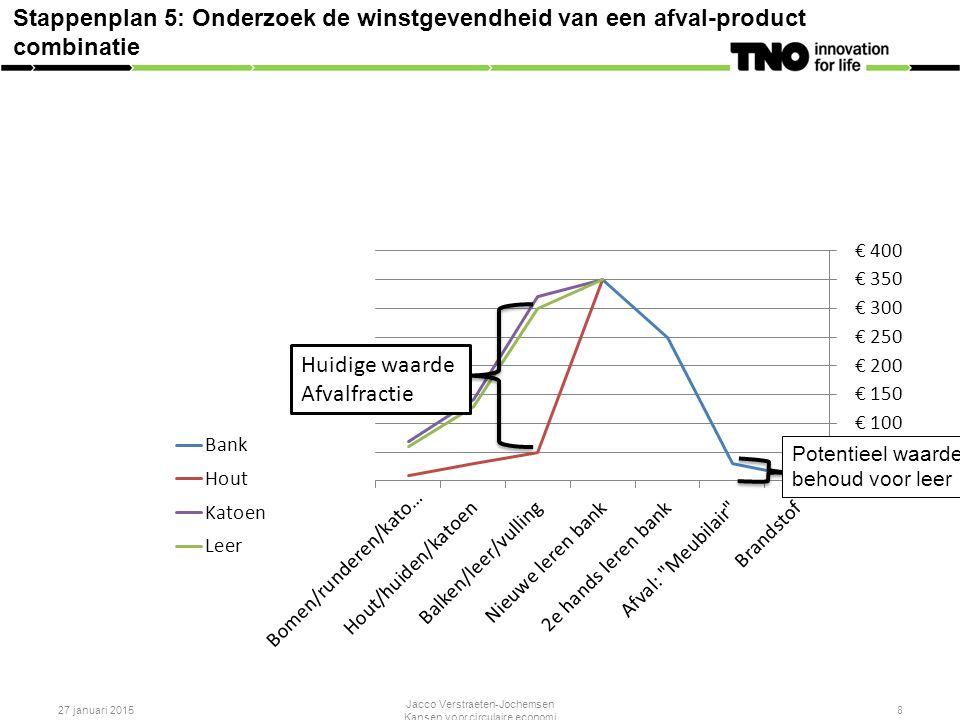 Stappenplan 5: Onderzoek de winstgevendheid van een afval-product combinatie 27 januari 2015 Jacco Verstraeten-Jochemsen Kansen voor circulaire economi 8 Potentieel waarde- behoud voor leer