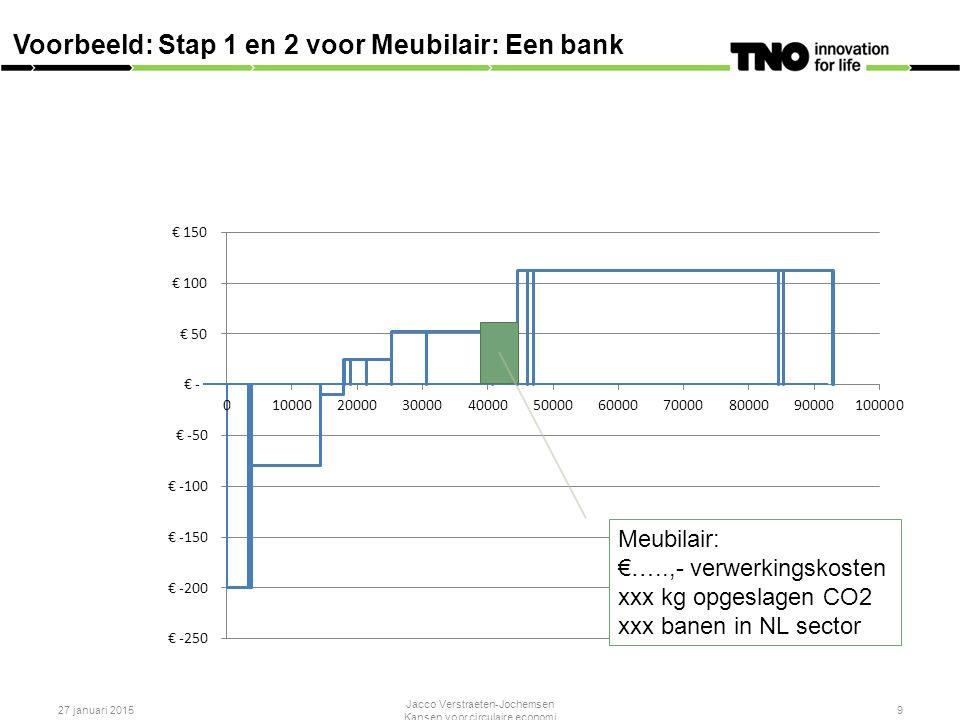27 januari 2015 Jacco Verstraeten-Jochemsen Kansen voor circulaire economi 9 Voorbeeld: Stap 1 en 2 voor Meubilair: Een bank Meubilair: €…..,- verwerkingskosten xxx kg opgeslagen CO2 xxx banen in NL sector