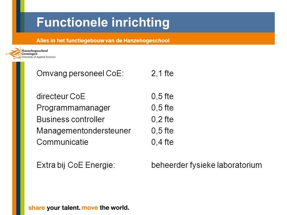 Functionele inrichting Omvang personeel CoE:2,1 fte directeur CoE 0,5 fte Programmamanager 0,5 fte Business controller 0,2 fte Managementondersteuner