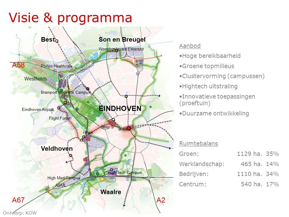 Aanbod Hoge bereikbaarheid Groene topmilieus Clustervorming (campussen) Hightech uitstraling Innovatieve toepassingen (proeftuin) Duurzame ontwikkeling Ruimtebalans Groen: 1129 ha.35% Werklandschap: 465 ha.14% Bedrijven:1110 ha.