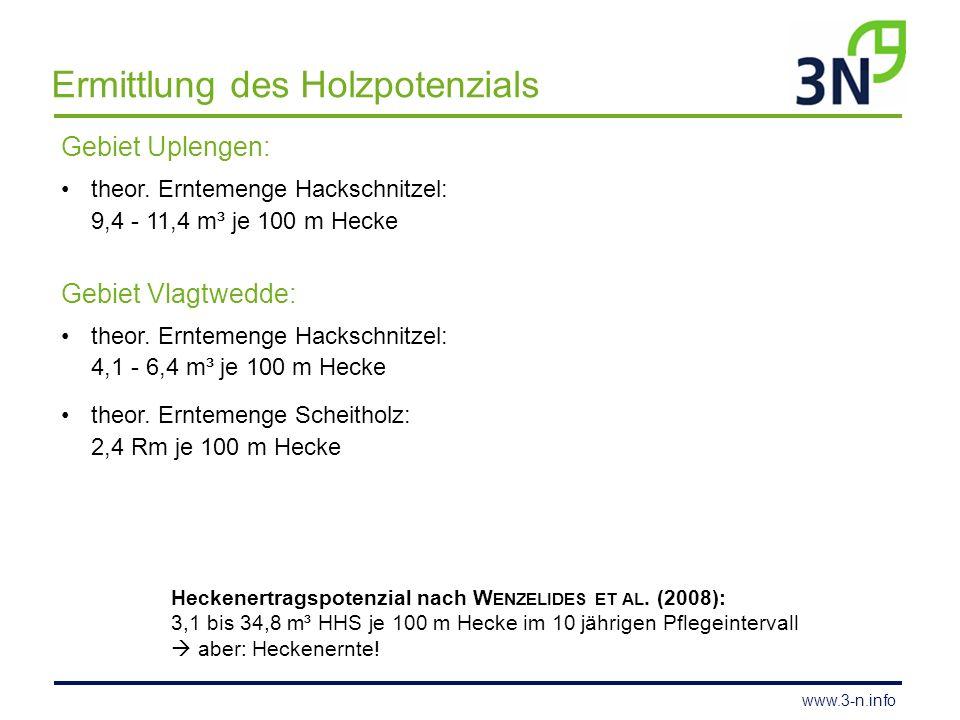 www.3-n.info Ermittlung des Holzpotenzials Gebiet Uplengen: theor. Erntemenge Hackschnitzel: 9,4 - 11,4 m³ je 100 m Hecke Gebiet Vlagtwedde: theor. Er
