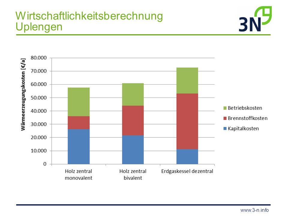 www.3-n.info Wärmeverbund Wessinghuizen 8 Gebäude mit einzelnen Heizungsanlagen max.