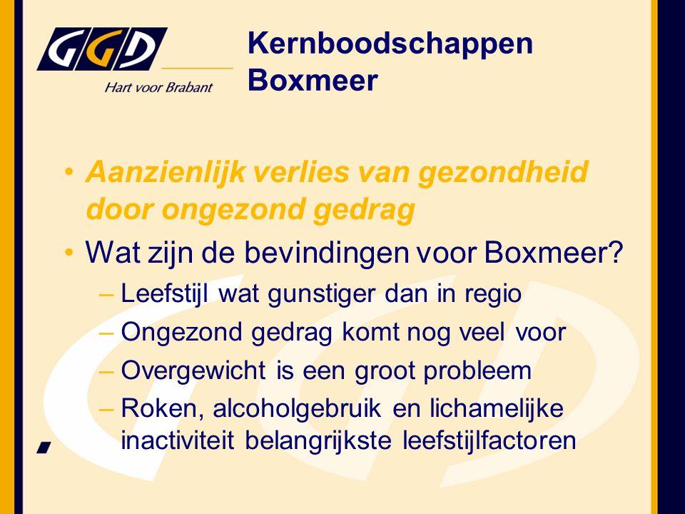 Aanzienlijk verlies van gezondheid door ongezond gedrag Wat zijn de bevindingen voor Boxmeer.