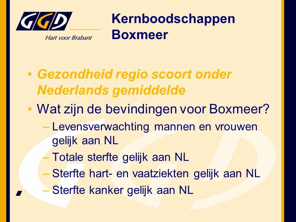 Gezondheid regio scoort onder Nederlands gemiddelde Wat zijn de bevindingen voor Boxmeer.